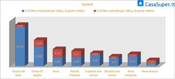 Fibre solubili ed insolubili presenti nei cereali