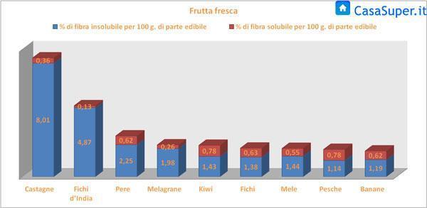 Fibre solubili ed insolubili presenti nella frutta fresca